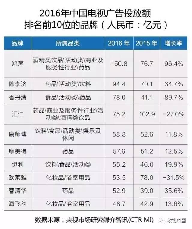2016中国电视广告投放额